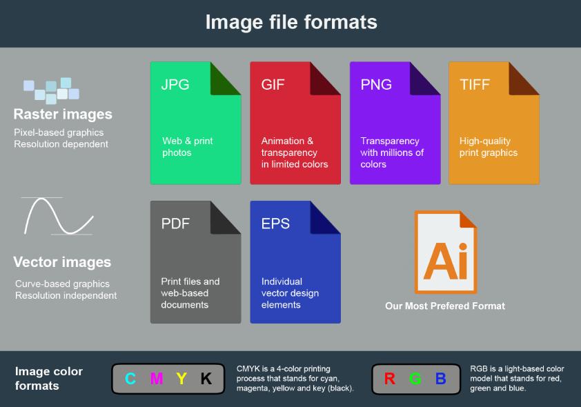 artwork formats for printing