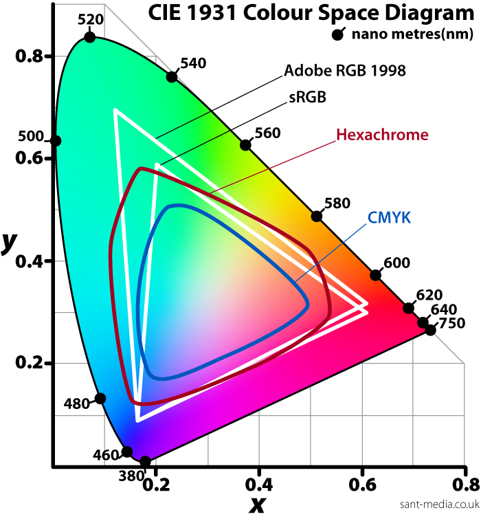 color-space-diagram