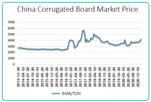 China Corrugated Paperboard Price